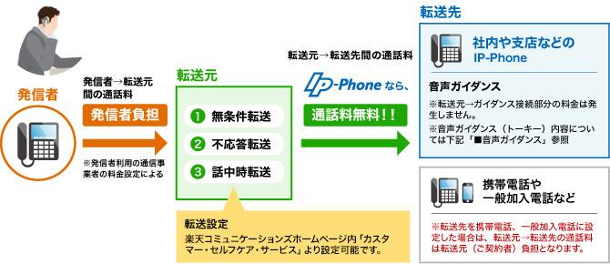 IP電話サービス